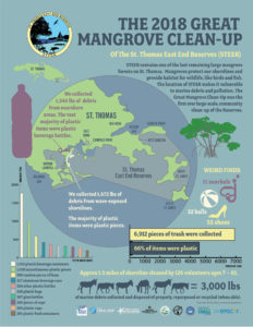Infographic by Elisa Bryan and Kristin Wilson Grimes